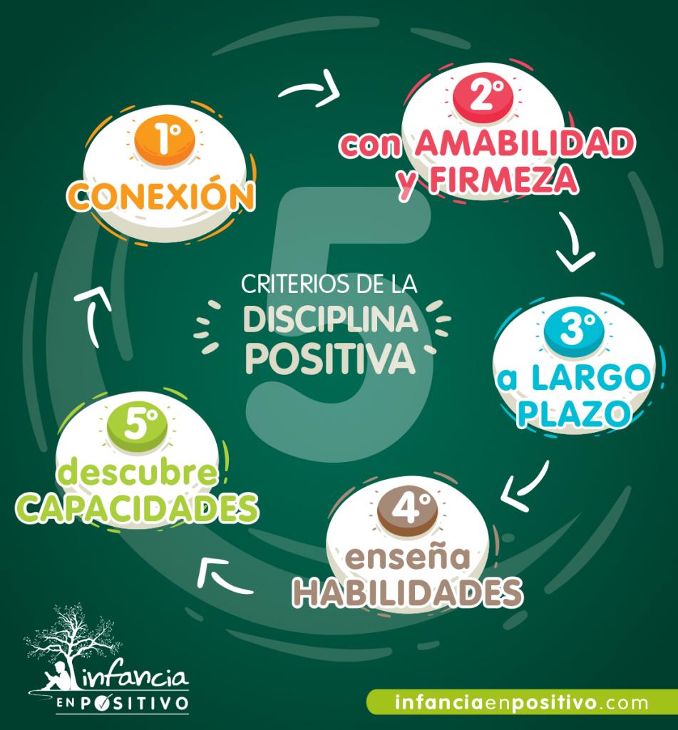 Criterios de la Disciplina Positiva
